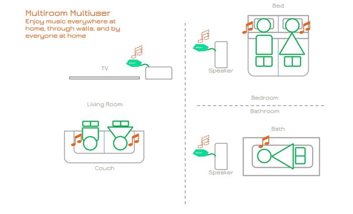 Das Rocki Play-Konzept: Musik von überall, auf jedem Lautsprecher zu hören.