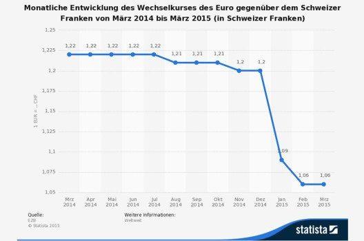 Monatliche Entwicklung des Wechselkurses des Euro gegenüber dem Schweizer Franken von März 2014 bis März 2015 (Bild: © Statista)