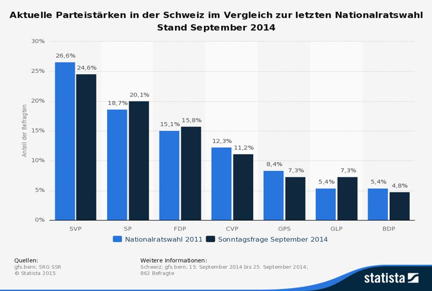 Die Grafik zeigt die aktuellen Parteistärken in der Schweiz im Vergleich zur letzten Nationalratswahl mit Stand zum September 2014. (Bild: © gfs.bern; SRG SSR, Statista 2015)