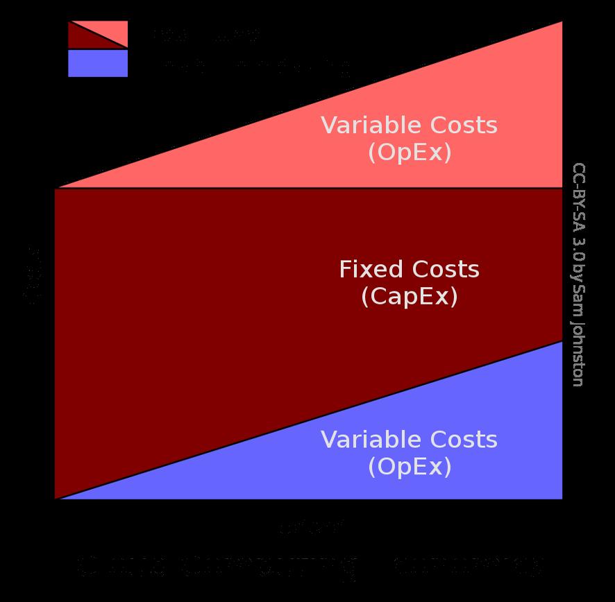 Die Cloud bietet Möglichkeiten, im Vergleich zu traditionellen IT-Lösungen Kosten einzusparen. (Bild: Sam Johnston, Wikimedia, CC)