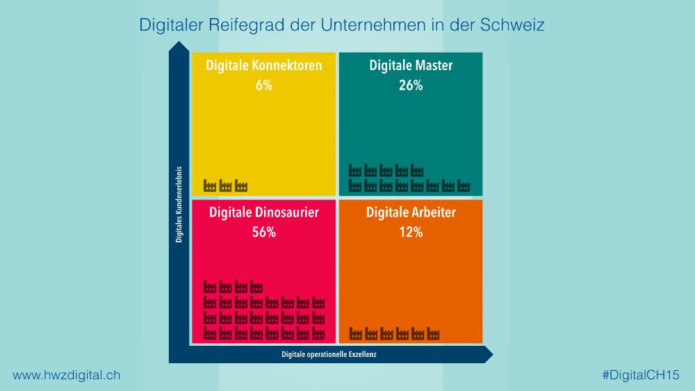 Digitaler Reifegrad der Unternehmen in der Schweiz (Bild: © #DigitalCH15)