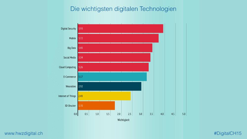 Die wichtigsten digitalen Technologien (Bild: © #DigitalCH15)
