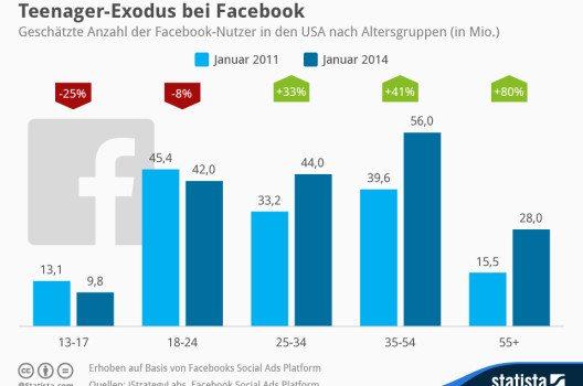 Facebook musste jüngst in den USA eine massive Abwanderung von Teenagern hinnehmen. (Quelle: © Statista)