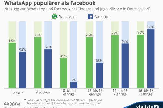 Der Hauptgewinner des Facebook-Exodus scheint WhatsApp zu sein. (Quelle: © Statista)