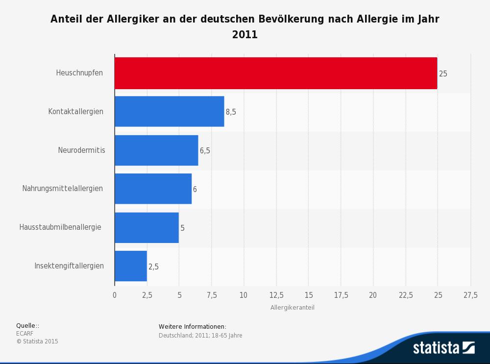 Die vorliegende Statistik zeigt den Anteil der Allergiker an der deutschen Bevölkerung nach Allergie im Jahr 2011. (Quelle: © Statista)