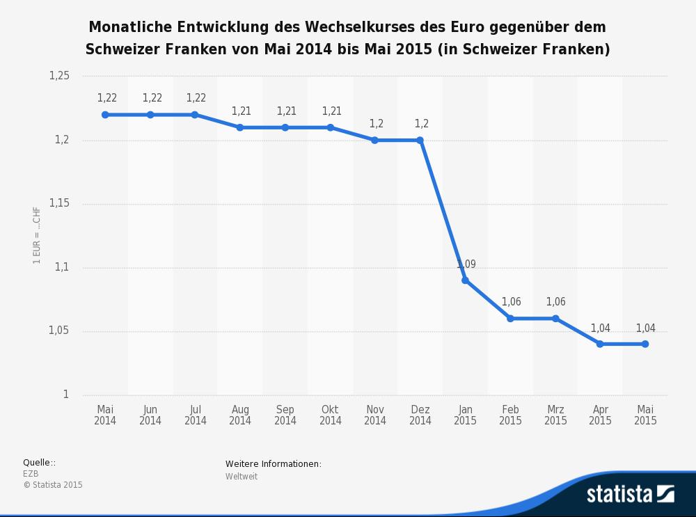 Die Statistik zeigt eine Zeitreihe zur monatlichen Entwicklung des Wechselkurses des Euro gegenüber dem Schweizer Franken von Mai 2014 bis Mai 2015. (Quelle: Statista)
