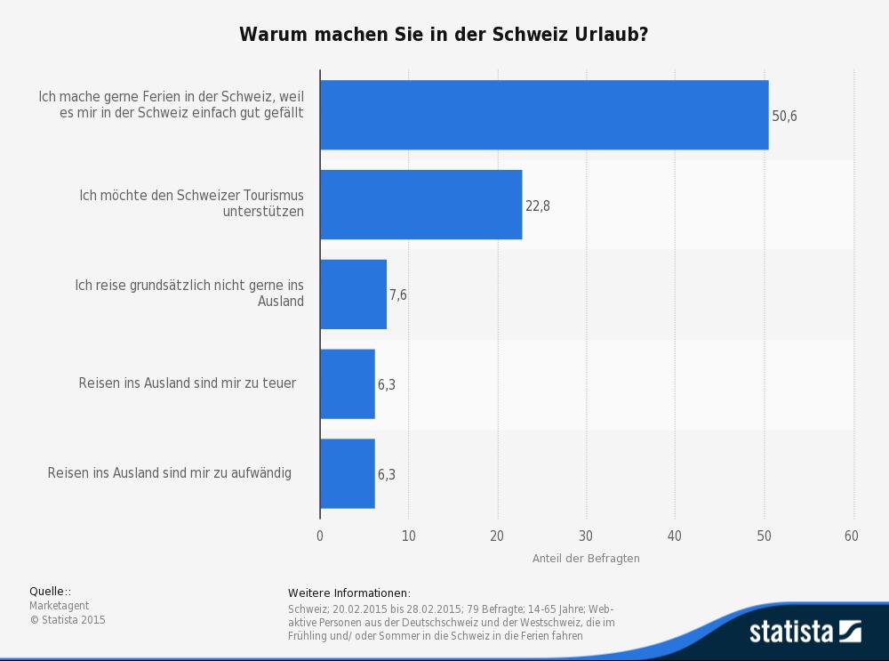 Diese Statistik zeigt die Ergebnisse einer Umfrage zu Gründen für Schweizer im Inland Urlaub zu machen im Jahr 2015. (Quelle: © Statista)
