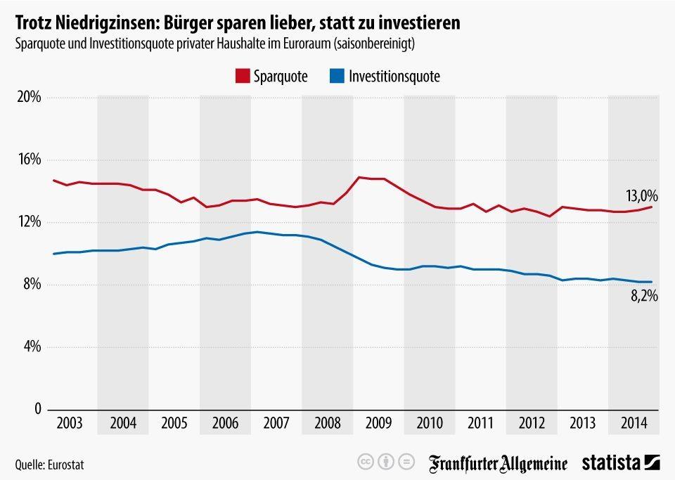 Die Grafik zeigt die saisonbereinigte Sparquote und Investitionsquote privater Haushalte im Euroraum.