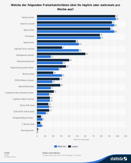 Diese Statistik zeigt das Ergebnis einer unter Schweizer Jugendlichen durchgeführten Umfrage zu medialen Freizeitaktivitäten nach Geschlecht. (Bild: © ZHAW - Statista 2015)