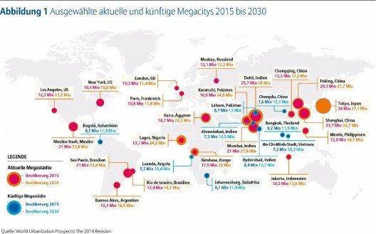 Schon heute gibt es 29 Megacitys, Tendenz steigend.