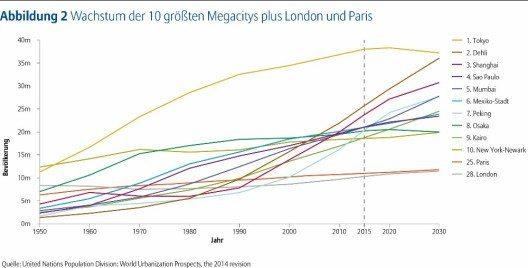 Wachstum der 10 größten Megacitys plus London und Paris.