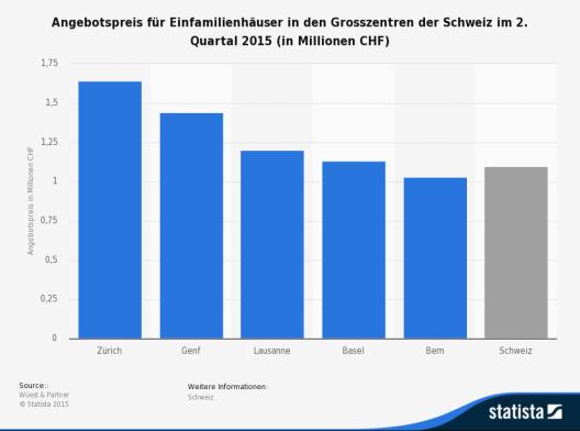 Die Statistik zeigt den mittleren Angebotspreis für Einfamilienhäuser in den Grosszentren der Schweiz. (Quelle: Statista)