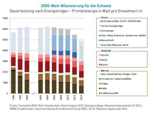 Der Bedarf an Primärenergie pro Person geht in der Schweiz seit Jahren zurück. (Bild: © Fachstelle 2000-Watt-Gesellschaft)