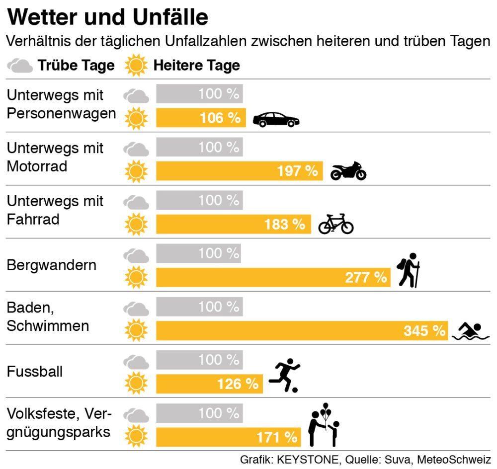Verhältnis der täglichen Unfallzahlen zwischen heiteren und trüben Tagen