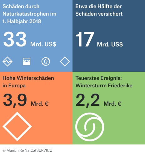 Munich Re NatCat Statistik 2018. (Bild: obs/Munich Re)